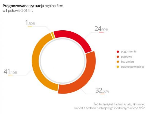 Badanie na temat nastrojów gospodarczych wśród mikro i małych firm w Polsce