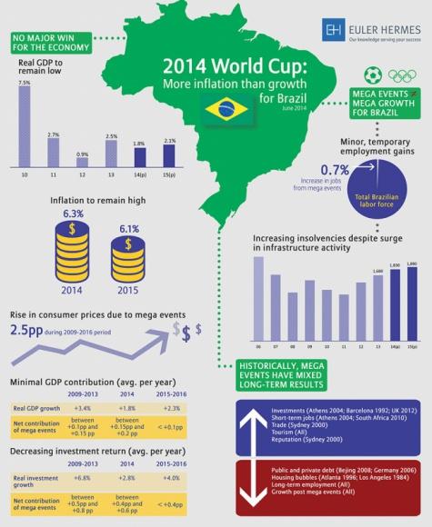 Mistrzostwa Świata obnażają słabości brazylijskiej gospodarki
