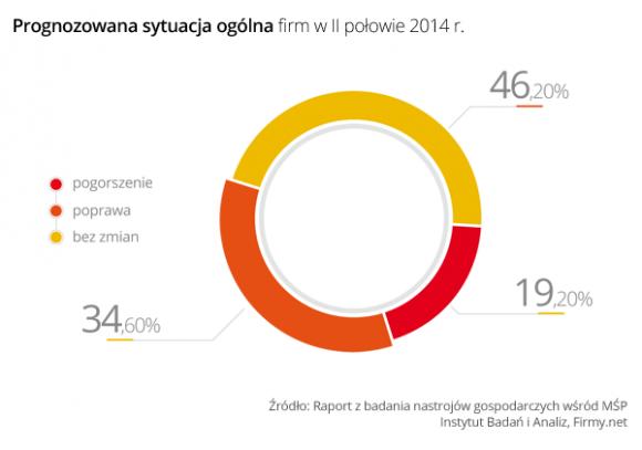 Małe firmy: brak poprawy w I połowie 2014 roku