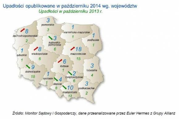 W Polsce bankrutuje coraz więcej firm zaopatrujących sektor budowlany