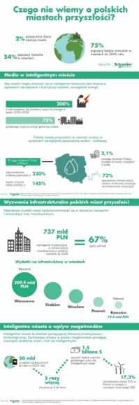 Czego nie wiemy o polskich miastach przyszłości?
