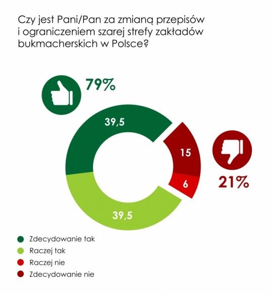 """79% Polaków popiera zmianę prawa i ograniczenie """"szarej strefy"""""""