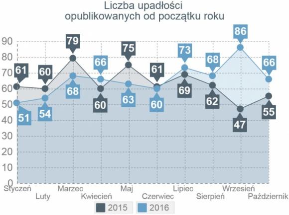 Październik czwartym miesiącem z rzędu wzrostu liczby upadłości firm w Polsce
