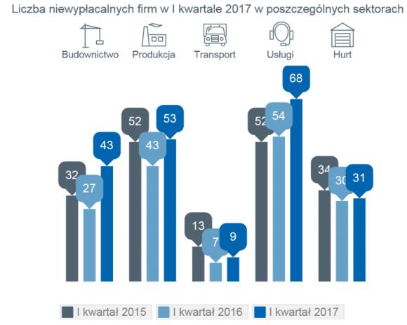 Rośnie liczba niewypłacalnych firm w Polsce