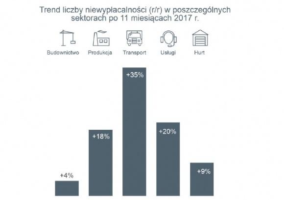 Polskie firmy roku 2017 nie zaliczą jako udanego