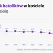 Polska globalnym liderem… w odchodzenia od wiary.