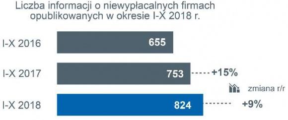 Lawina niewypłacalności polskich firm produkcyjnych i budowlanych
