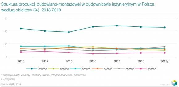 2018 rokiem realnego budowania na polskich drogach