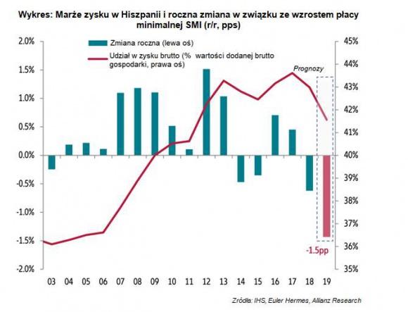 Koniec hiszpańskiego cudu (gospodarczego)