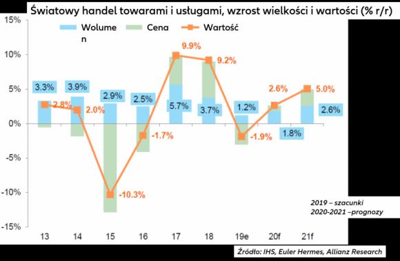 Prognoza gospodarcza Euler Hermes na lata 2020/21: obrona wzrostu za wszelką cen