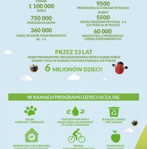 Rekordowa liczba przedszkoli i szkół podstawowych uczy się, jak dbać o naturę