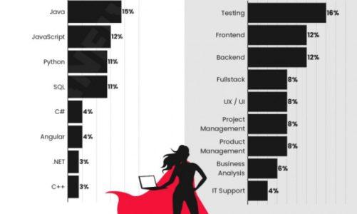 Co 3. kobieta w IT przebranżowiła się do świata nowych technologii – nowy raport